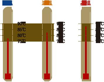 温度 コーヒー コーヒーの温度は何度が美味しい?飲む温度で変わるコーヒーの味検証(カッピング編)