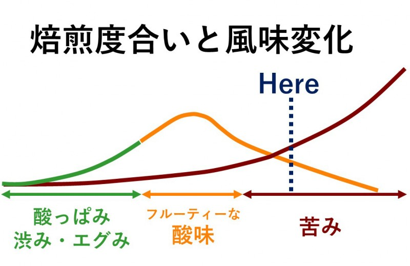 【中深煎り】ヴェルディブレンド5